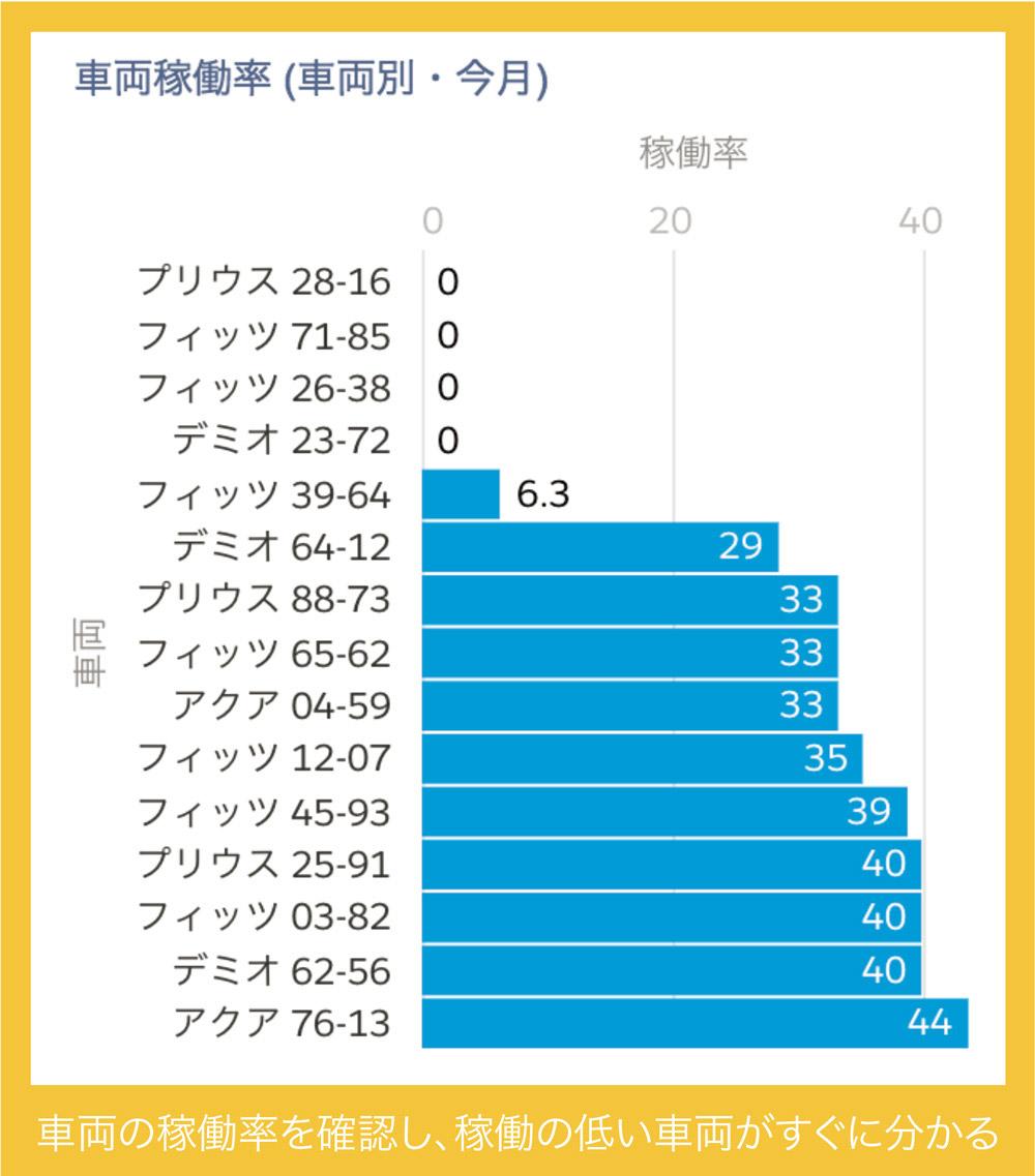 車両稼働率(車両別・今月)