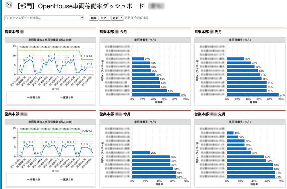 OpenHouse車両稼働率ダッシュボード