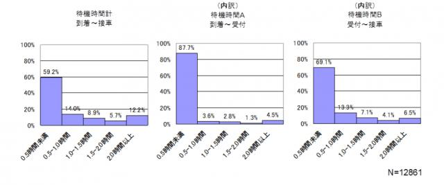 納品トラックの待機時間の分布構造(出典:『製 ・配 ・販連携協議会 総会/フォーラム』2012 年)