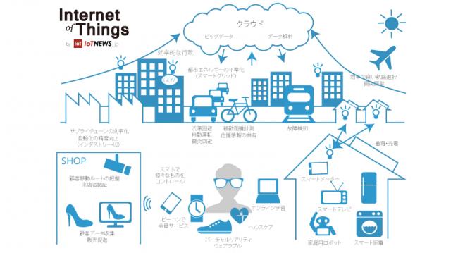 出典:IoT NEWS「スマートシティ(Smart City) とは」より