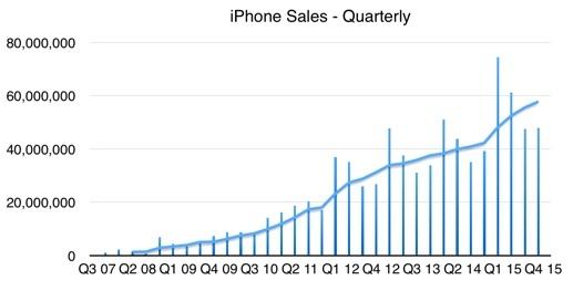 《iPhone販売台数推移》出典:元情報 海外CBS Interactive、編集 朝日インタラクティブ