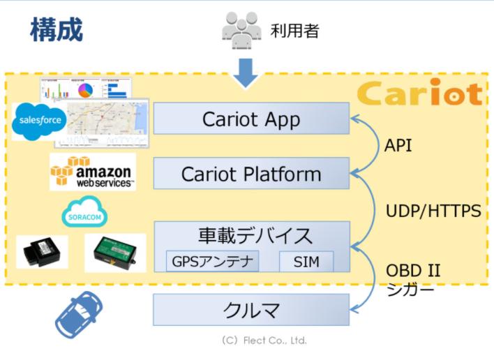 Cariotの要素